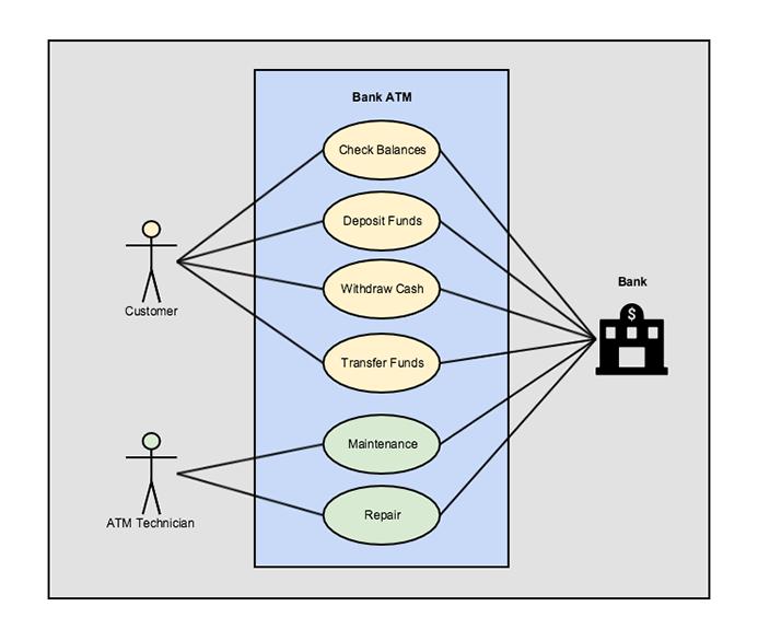 UML History Use Cases   Gliffy