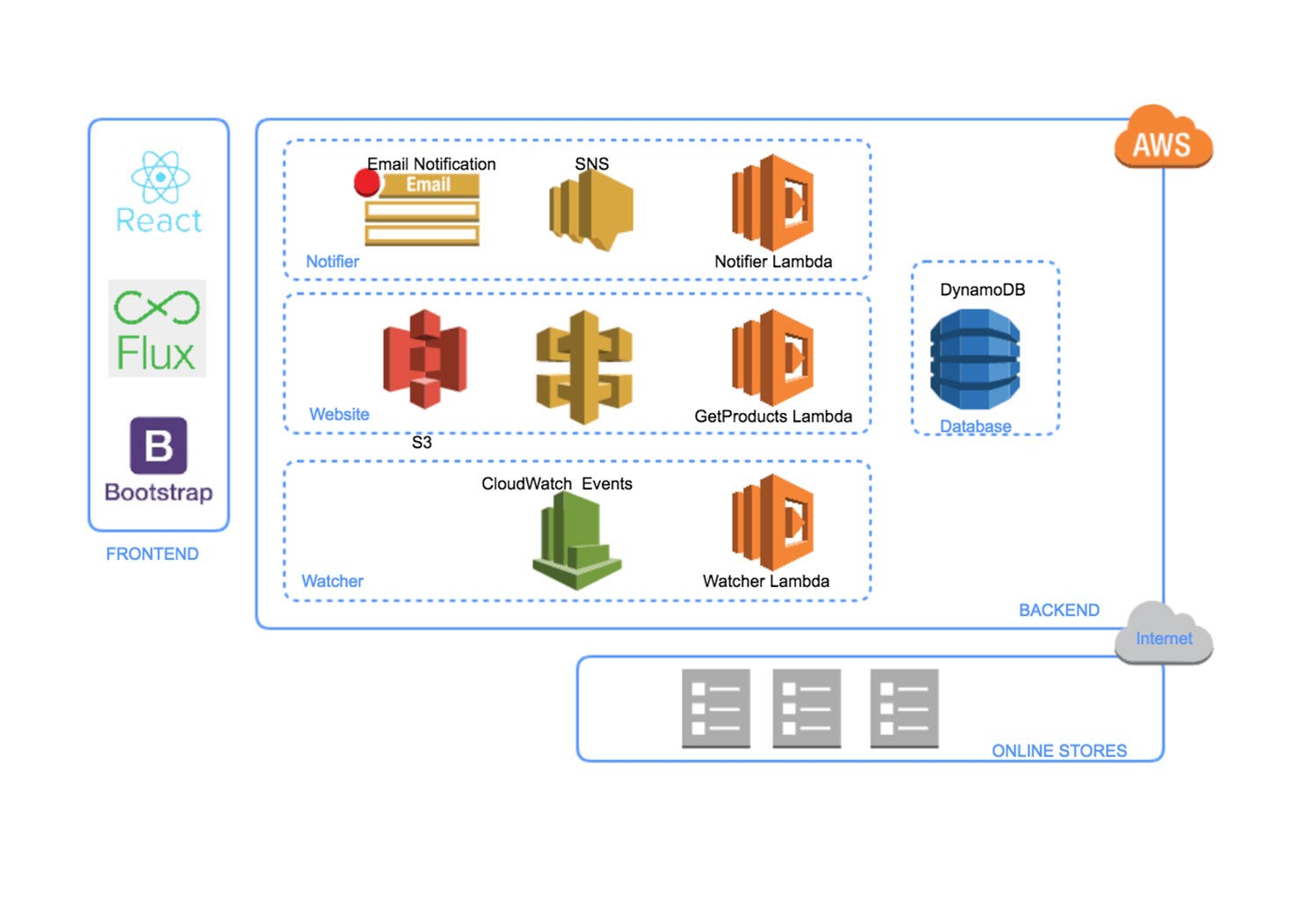 How To Draw Aws Diagrams Gliffy