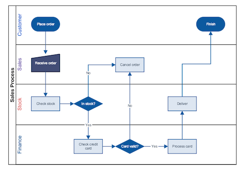 how to create a swimlane diagram and why swimlane diagrams work ...  gliffy
