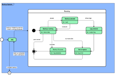 What is UML? Everything You Need to Know About Unified ...