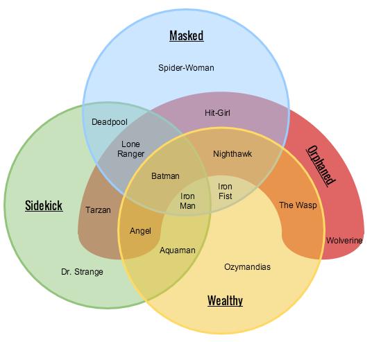 What Is A Venn Diagram  Venn Diagram Types  U0026 Templates
