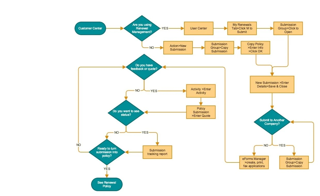 ️ 4 Most Common Types of Flowcharts + Templates| Gliffy