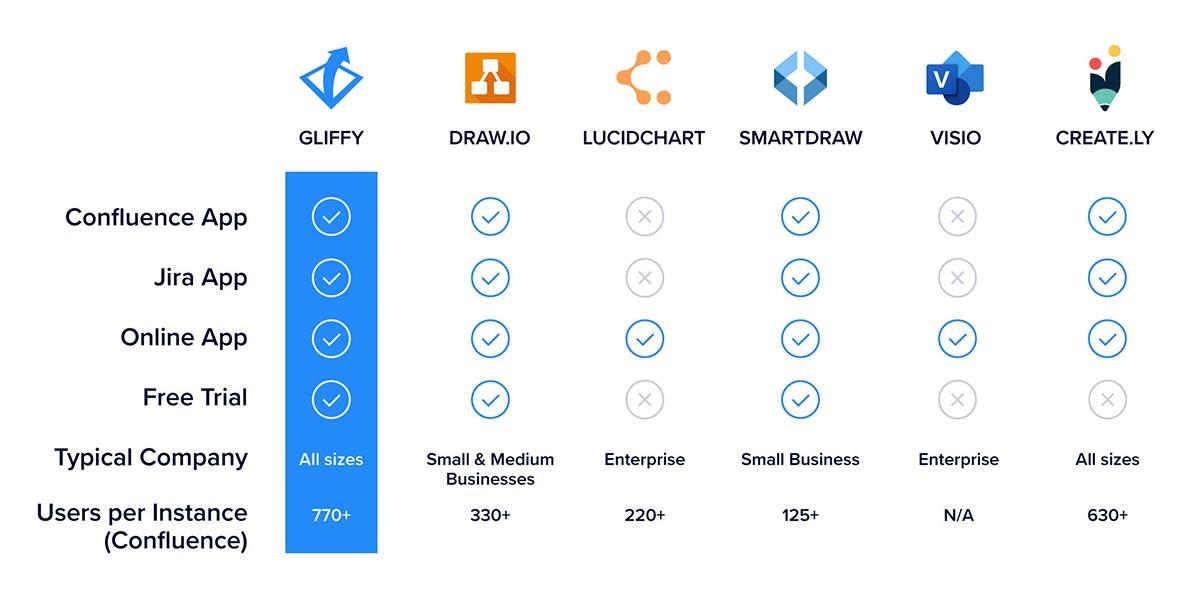 Compare Diagramming Software Gliffy